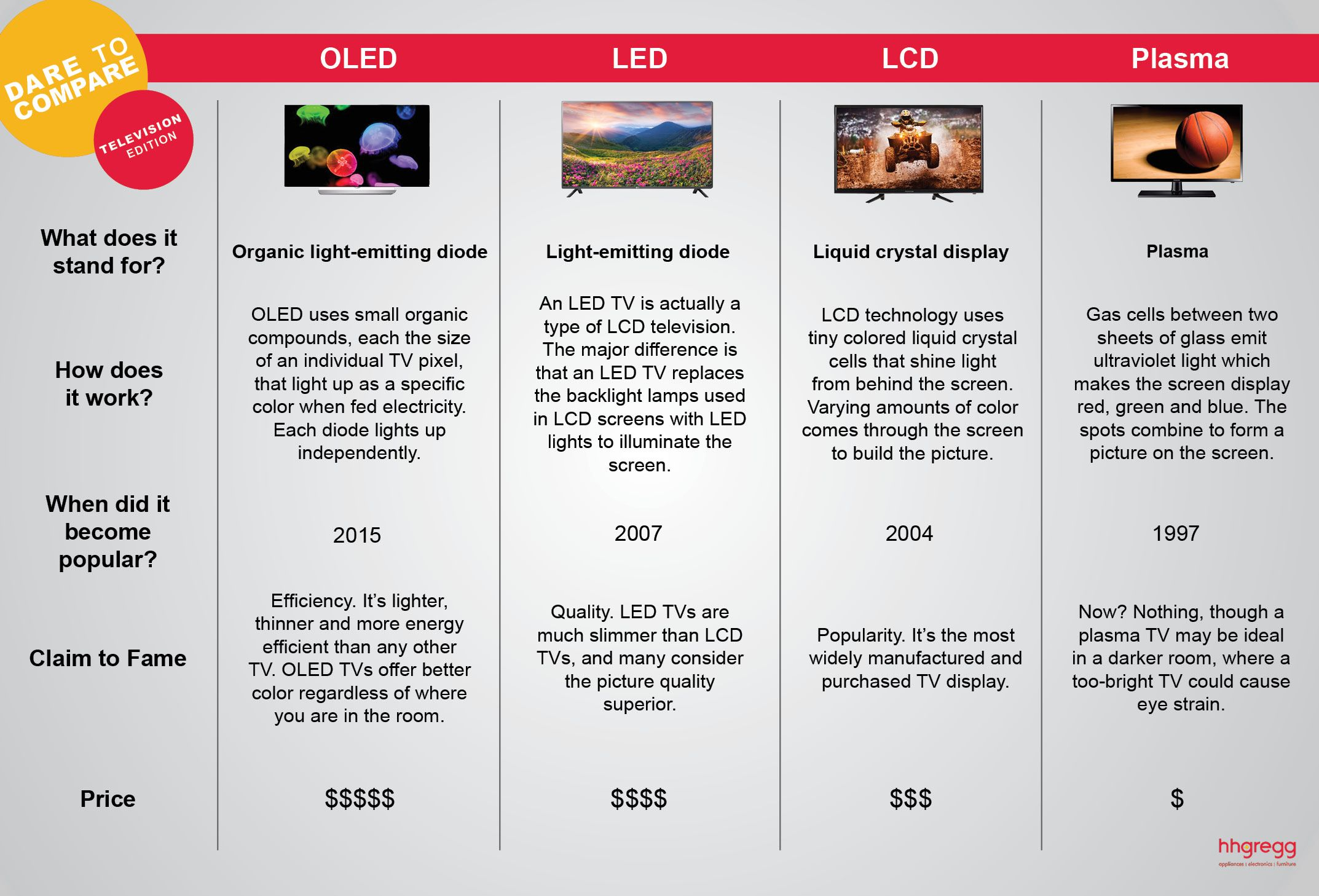lcd vs. plasma vs. led essays by consumer reviews Smart-review | hdtv & 4k tv buying guide (2016-2017) led/lcd, oled, and plasma smart review's best top picks in high-end led hdtvs.