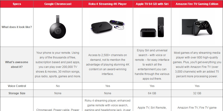 comparing streaming devices